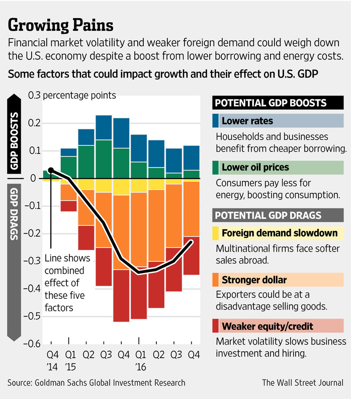 Global Growth Woes Threaten to Beset US Economy