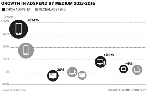 Mobile advertising on a roll: report