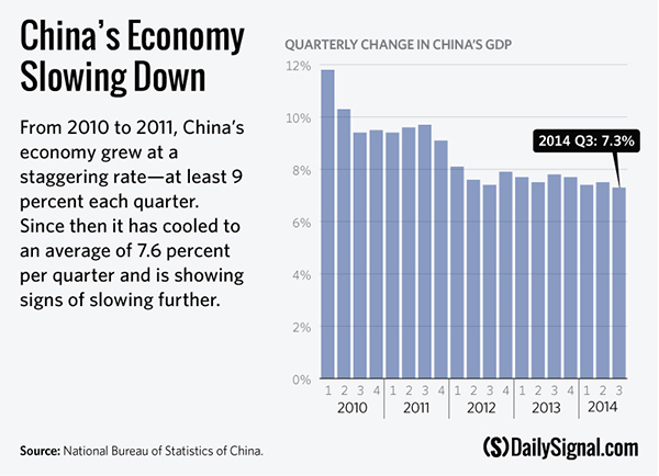 China's Slowdown Not Good for the Global Economy or the U.S.